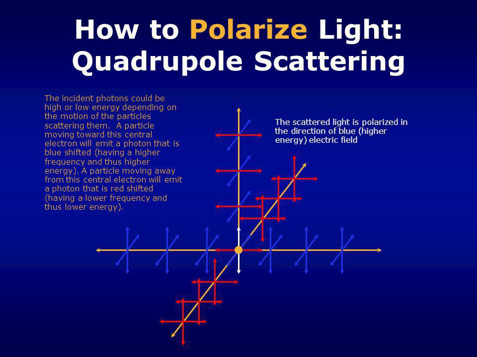 How to Polarize Light: Quadrupole Scattering