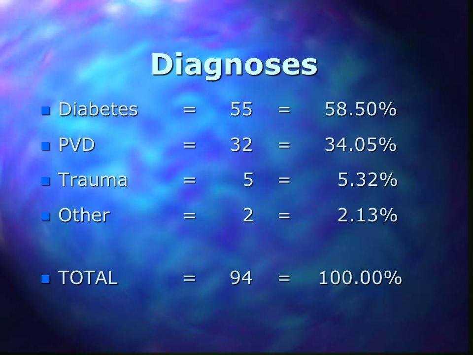 Diagnoses Diabetes = 55 = 58.50% PVD = 32 = 34.05% Trauma = 5 = 5.32%