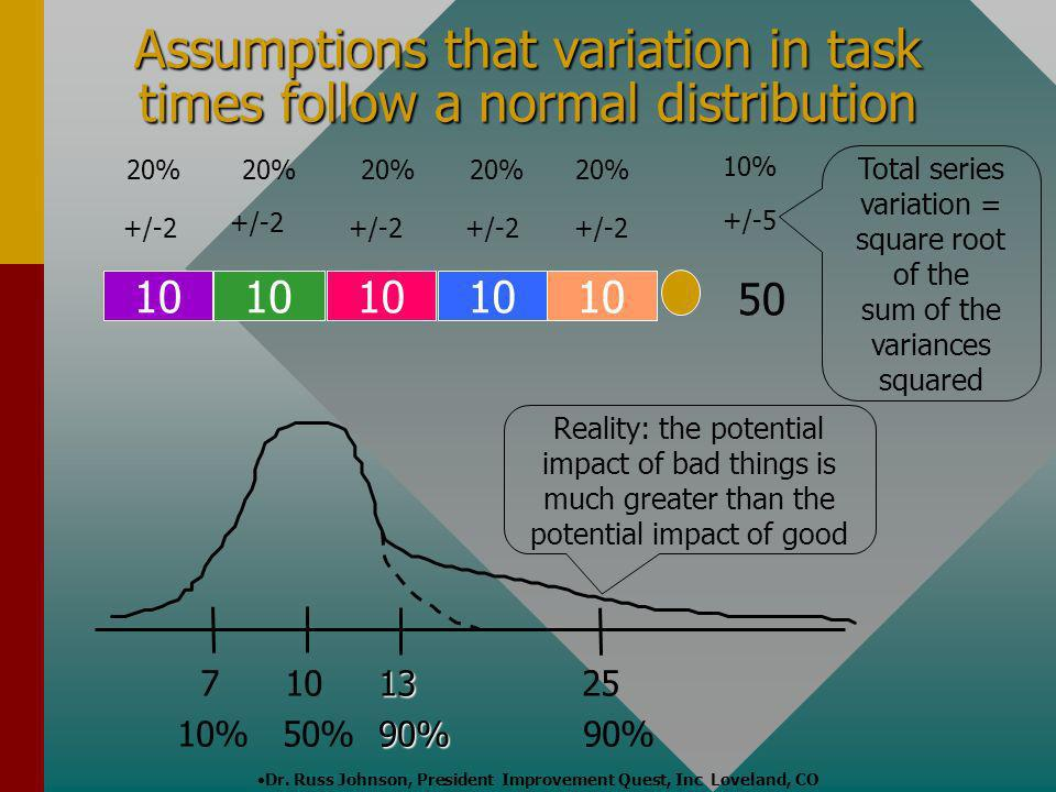 Assumptions that variation in task times follow a normal distribution