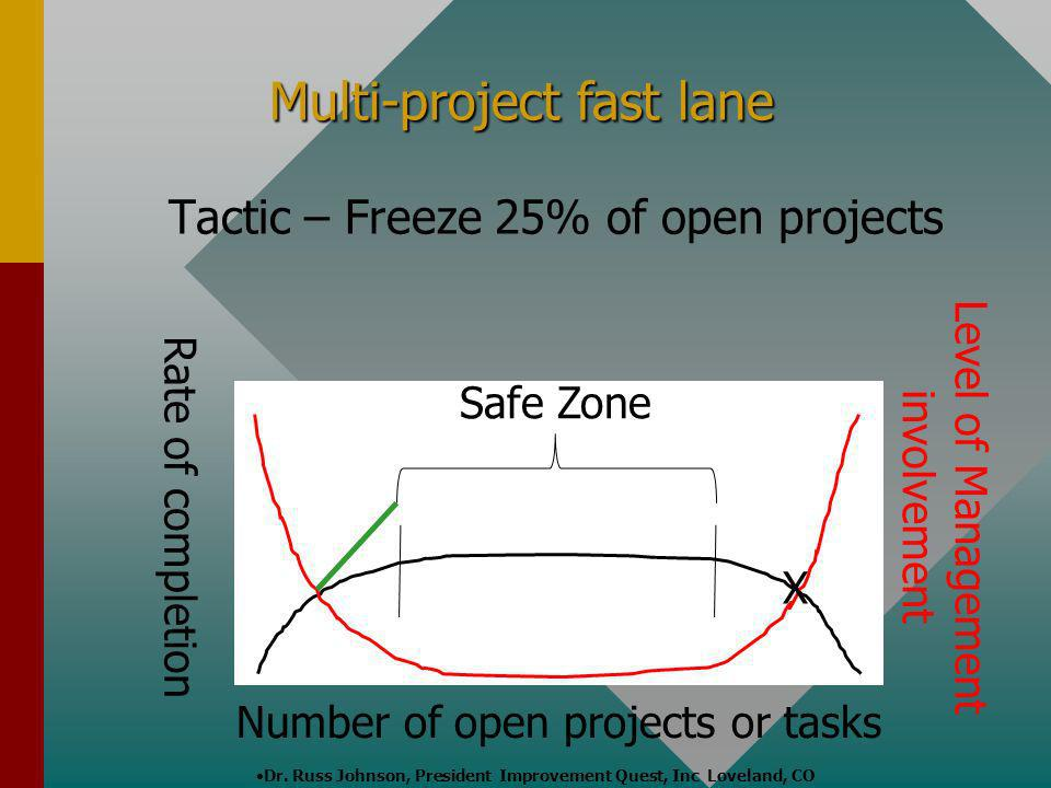 Multi-project fast lane