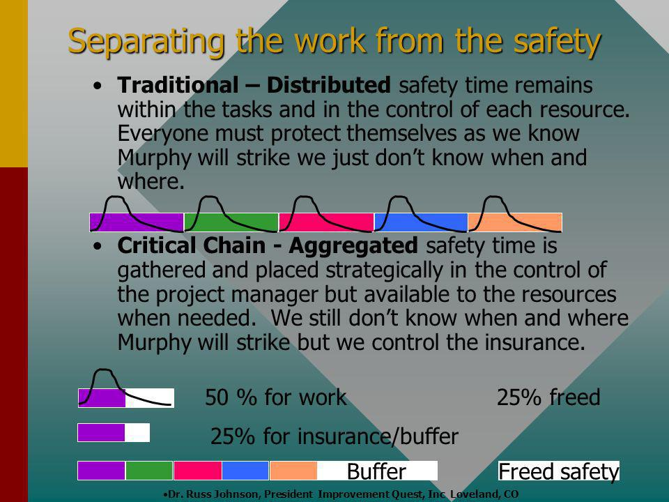 Separating the work from the safety