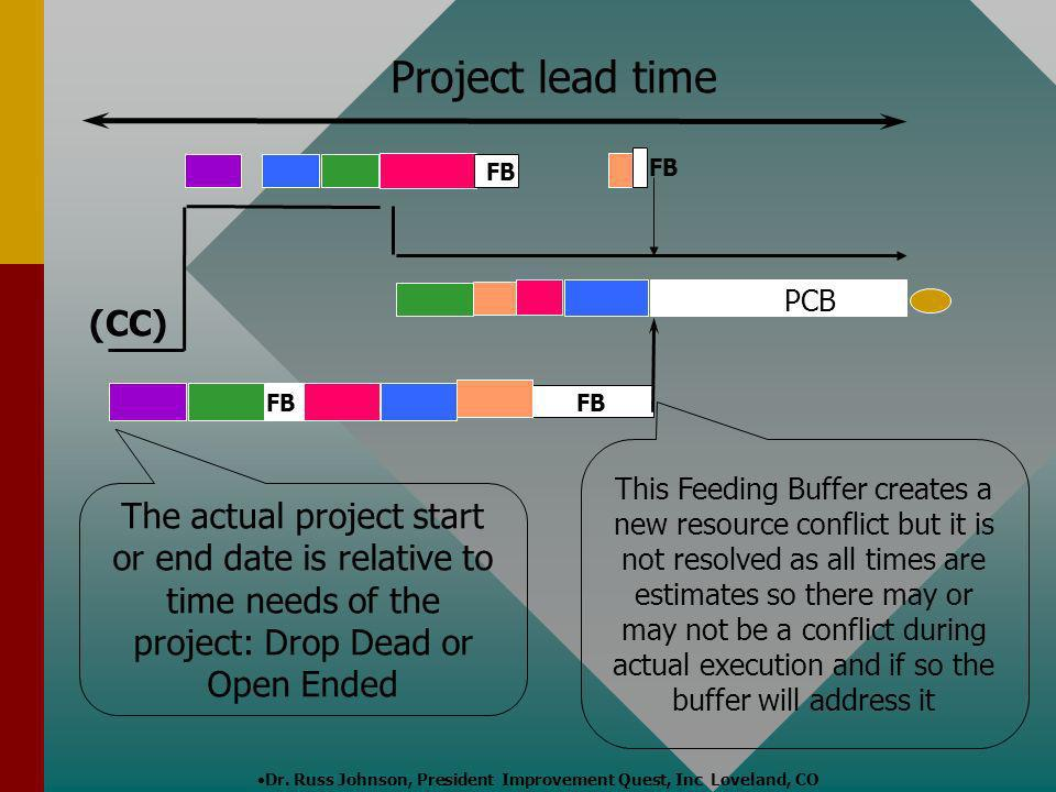 Project lead time FB. FB. PCB. (CC) FB. FB.