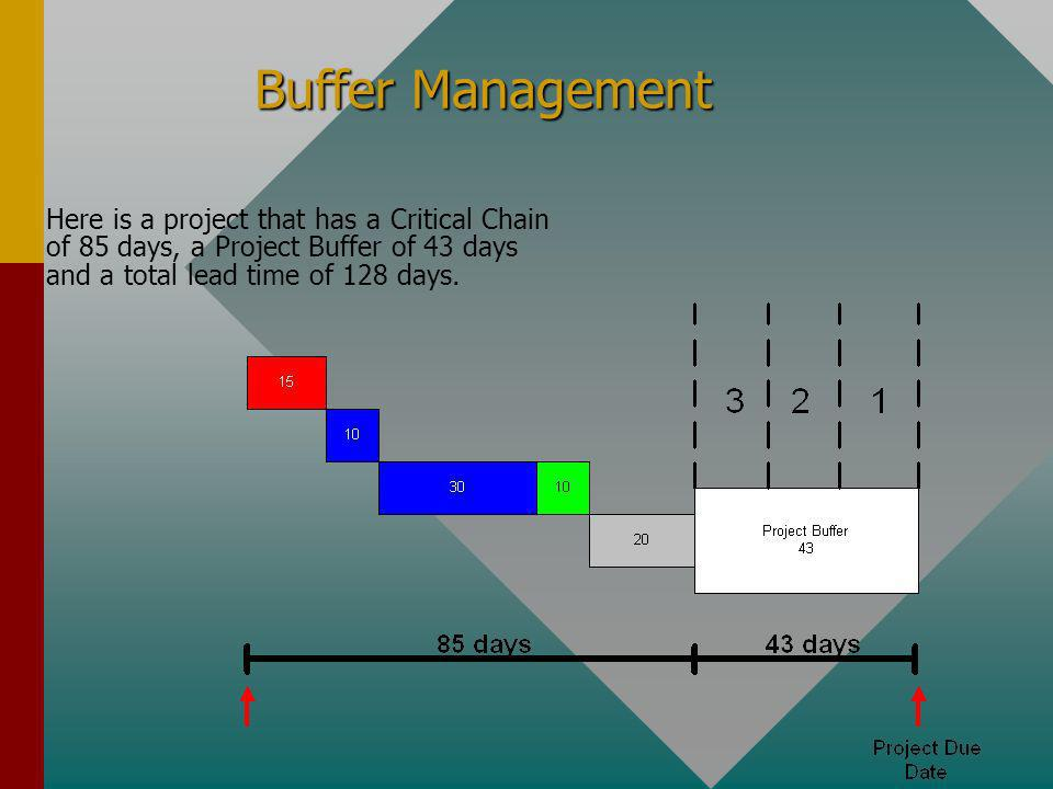 Buffer Management Here is a project that has a Critical Chain of 85 days, a Project Buffer of 43 days and a total lead time of 128 days.