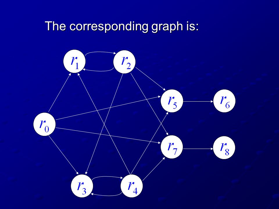The corresponding graph is: