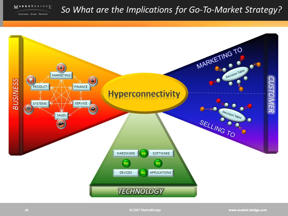 So What are the Implications for Go-To-Market Strategy