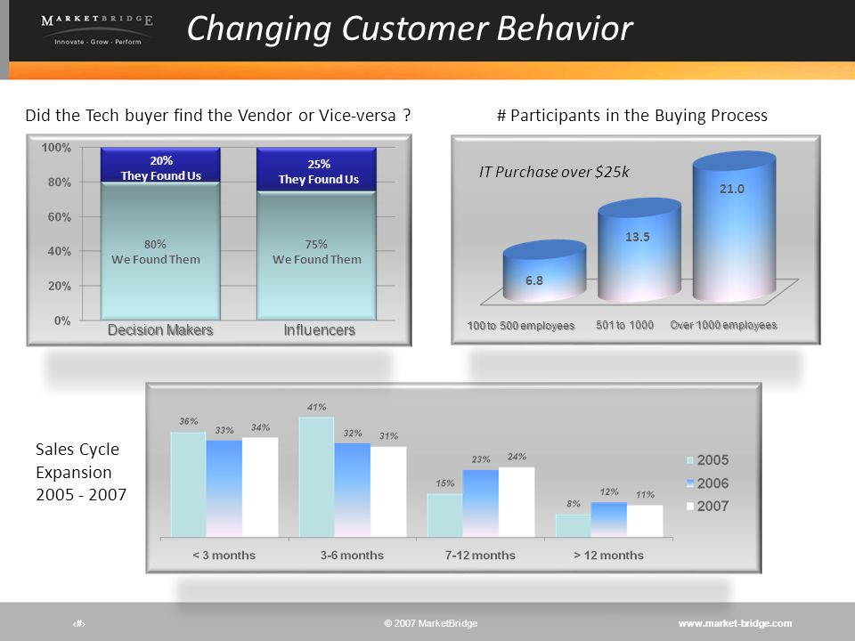 Changing Customer Behavior