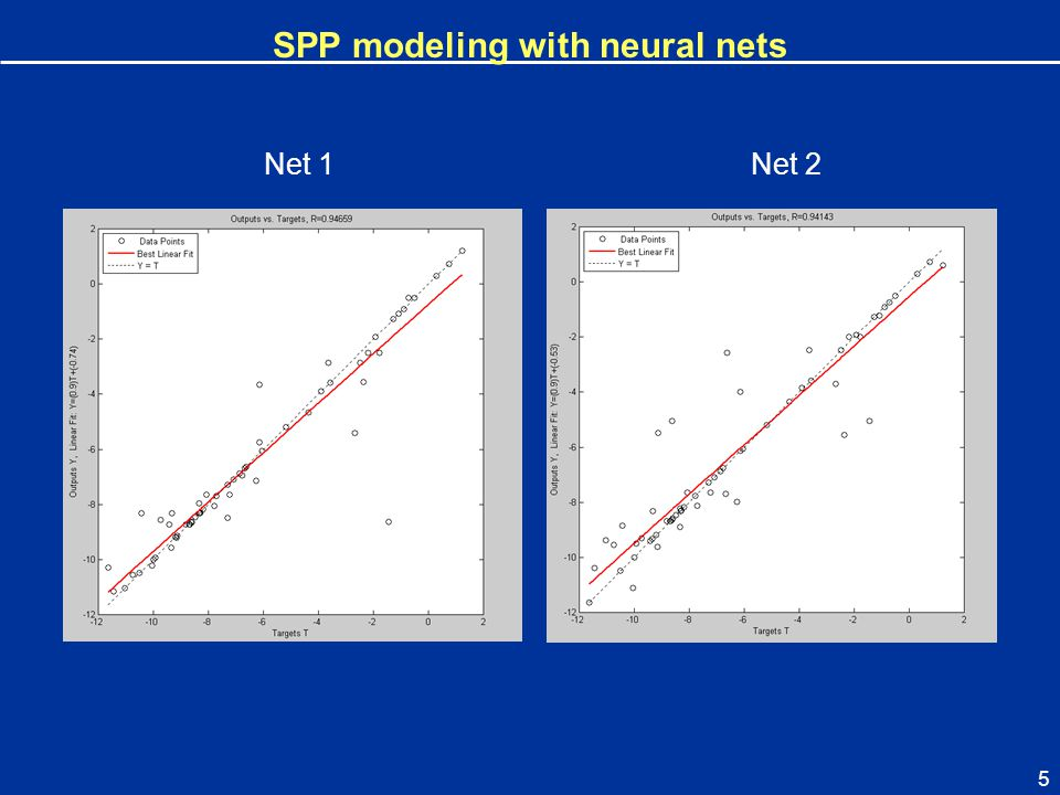 SPP modeling with neural nets