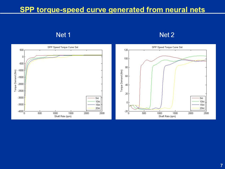 SPP torque-speed curve generated from neural nets