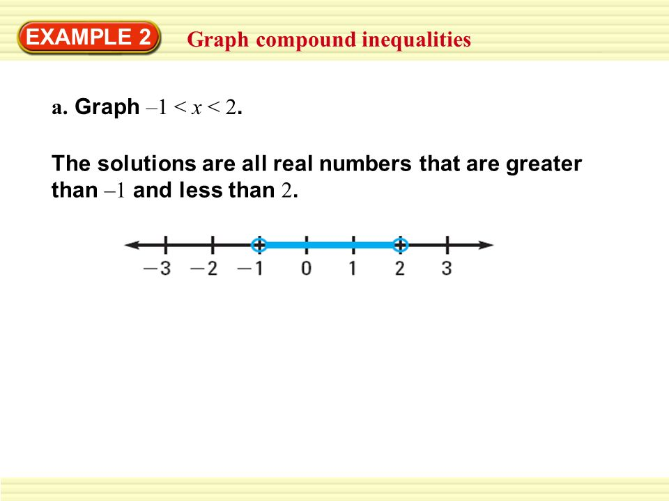 EXAMPLE 2Graph compound inequalities.a. Graph –1 < x < 2.