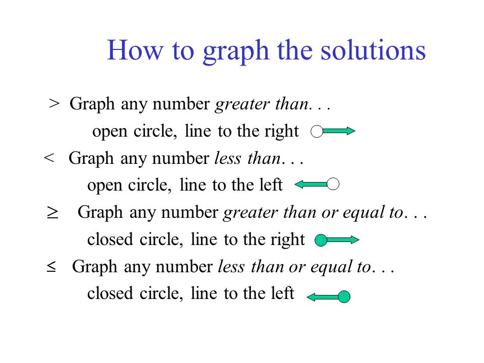 How to graph the solutions