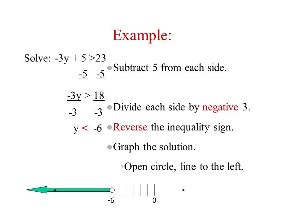 Example: -3y > 18 Solve: -3y + 5 >23 -5 -5