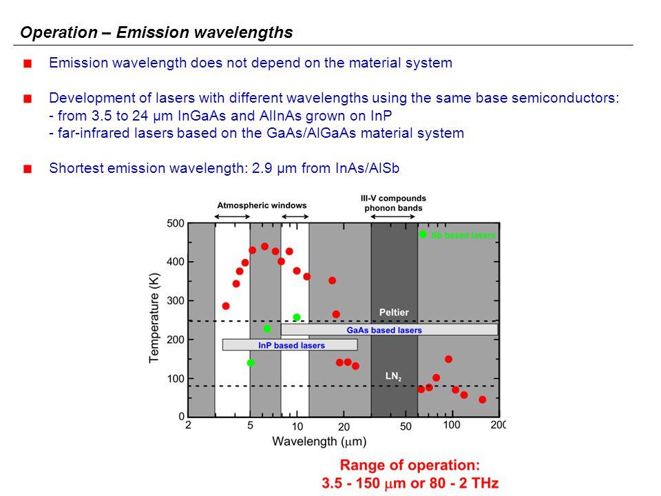 Operation – Emission wavelengths
