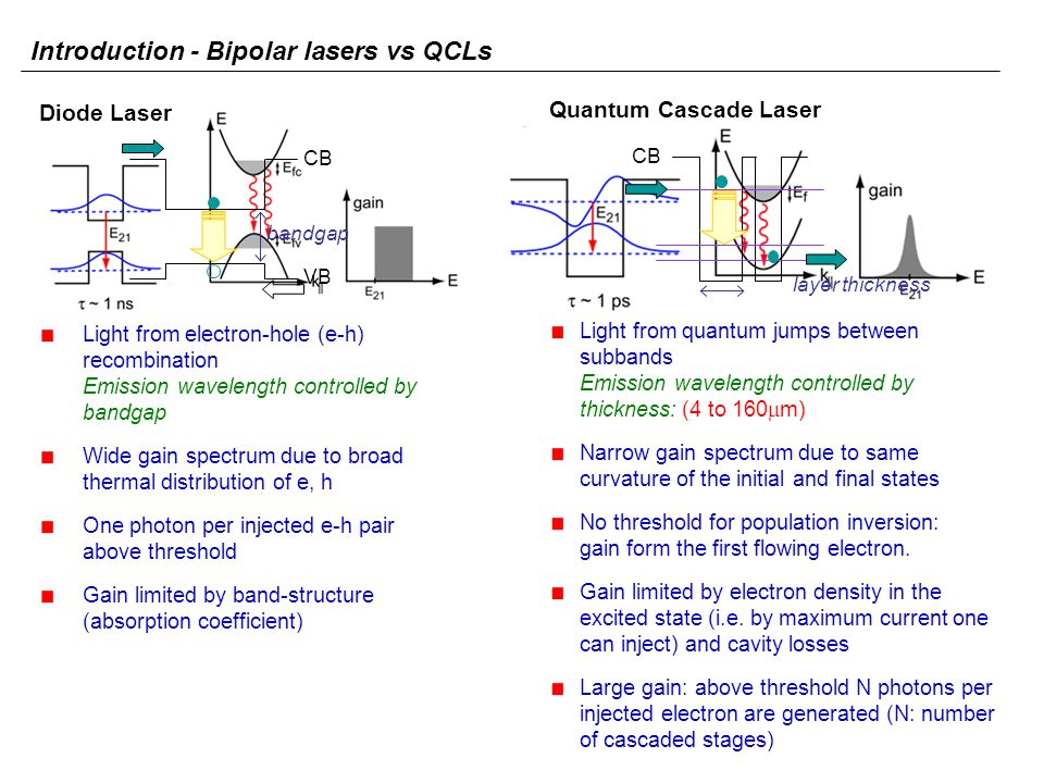 Introduction - Bipolar lasers vs QCLs