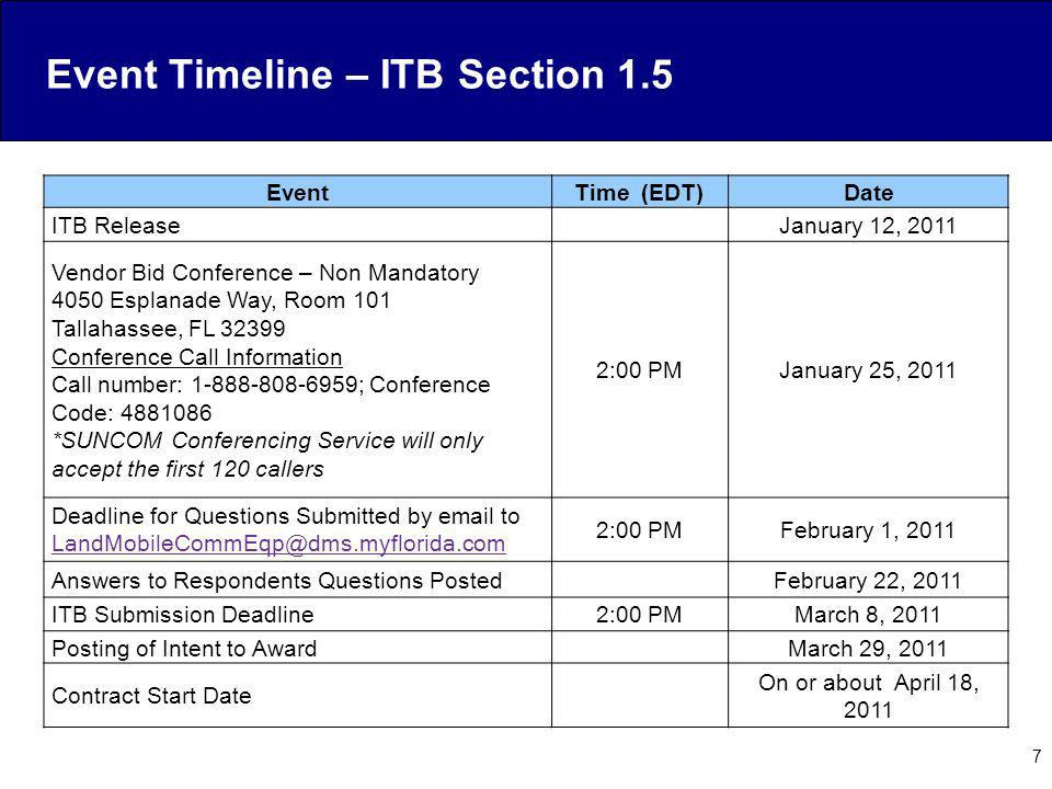 Event Timeline – ITB Section 1.5
