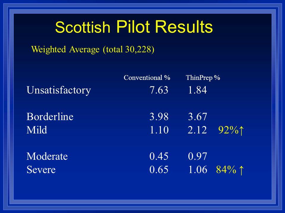 Scottish Pilot Results