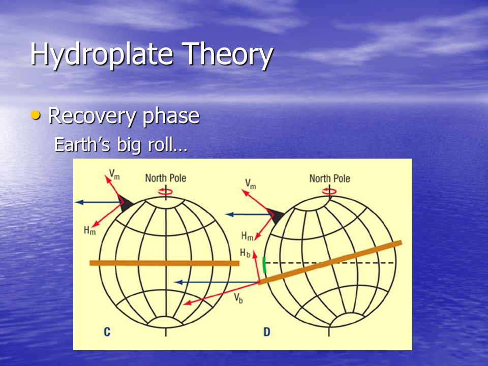Hydroplate Theory Recovery phase Earth's big roll…