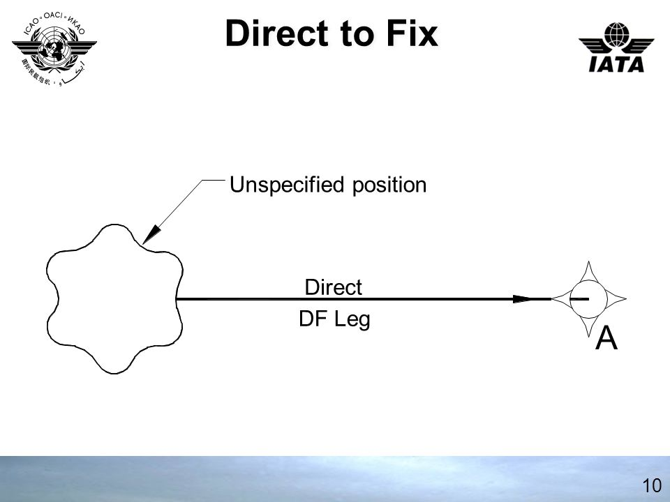 Direct to Fix Unspecified position Direct DF Leg A