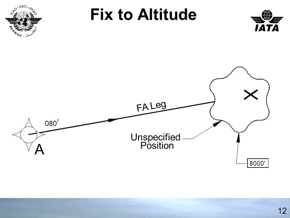 Fix to Altitude A Unspecified Position 8000 FA Leg 080