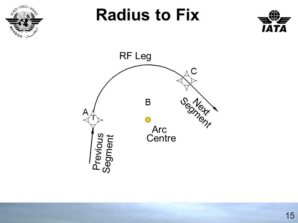 Radius to Fix RF Leg C B Next A Segment Arc Centre Previous Segment