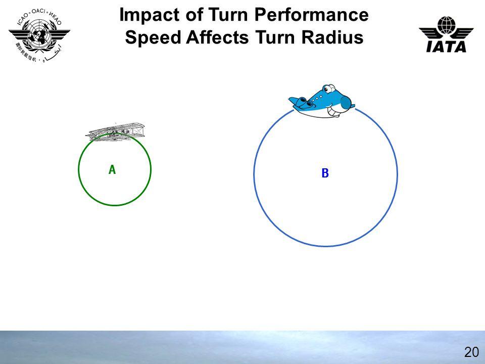 Impact of Turn Performance Speed Affects Turn Radius