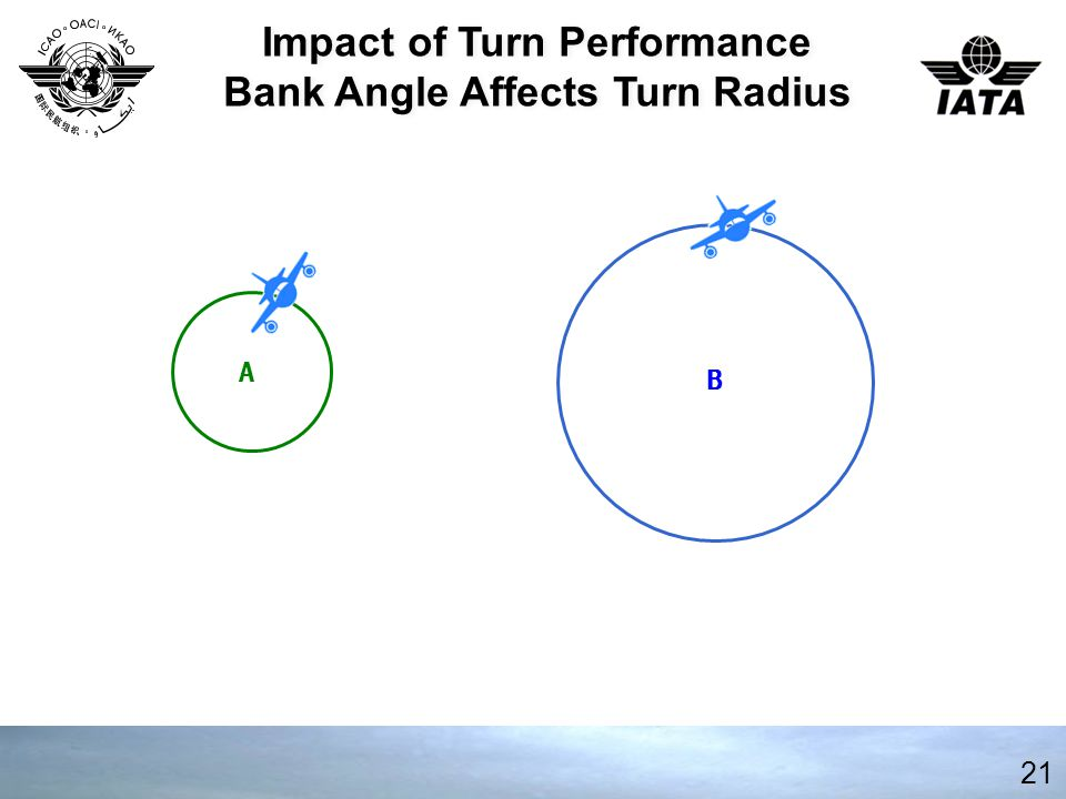 Impact of Turn Performance Bank Angle Affects Turn Radius