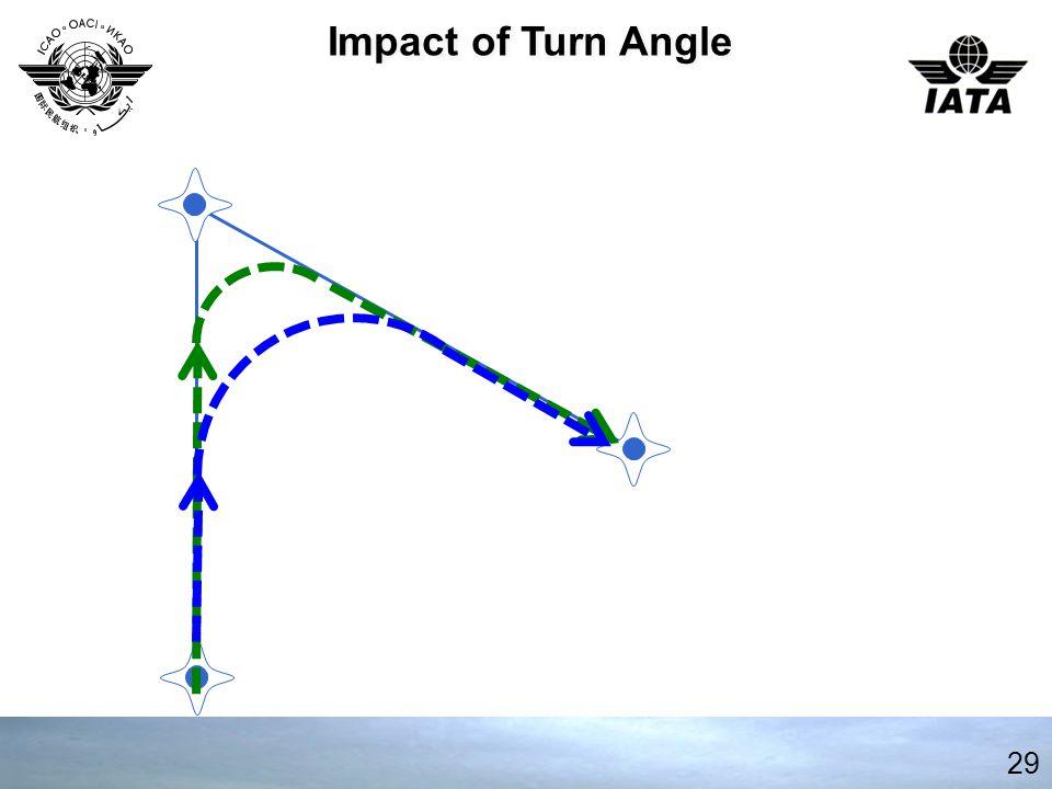 Impact of Turn Angle