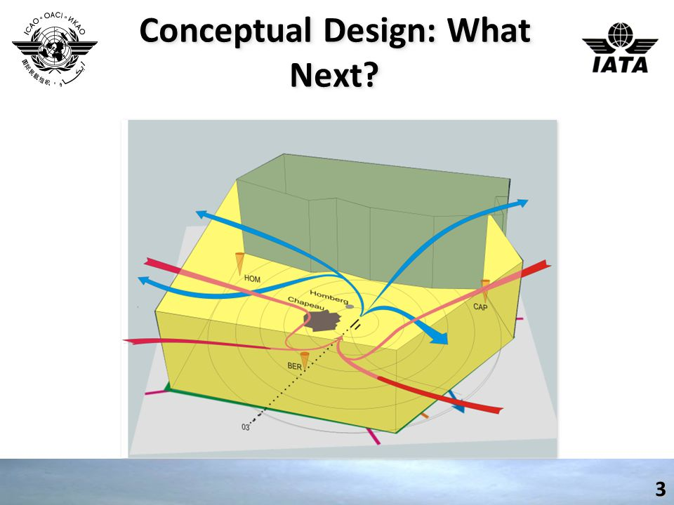 Conceptual Design: What Next