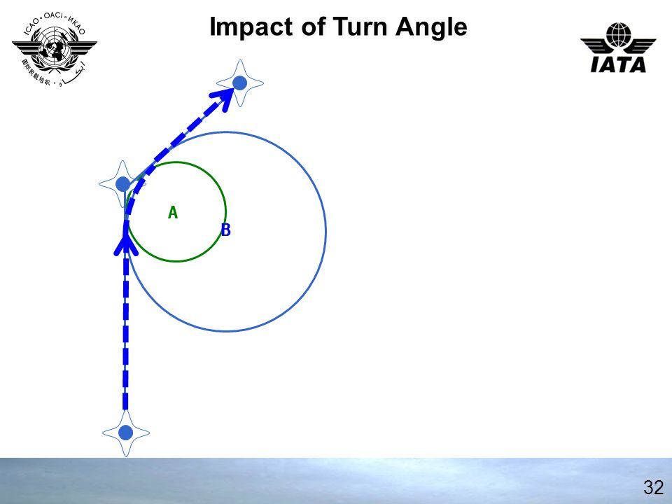 Impact of Turn Angle B A