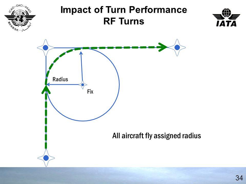 Impact of Turn Performance
