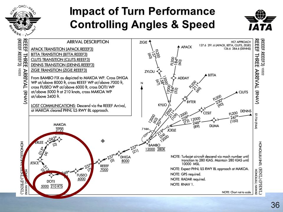 Impact of Turn Performance Controlling Angles & Speed