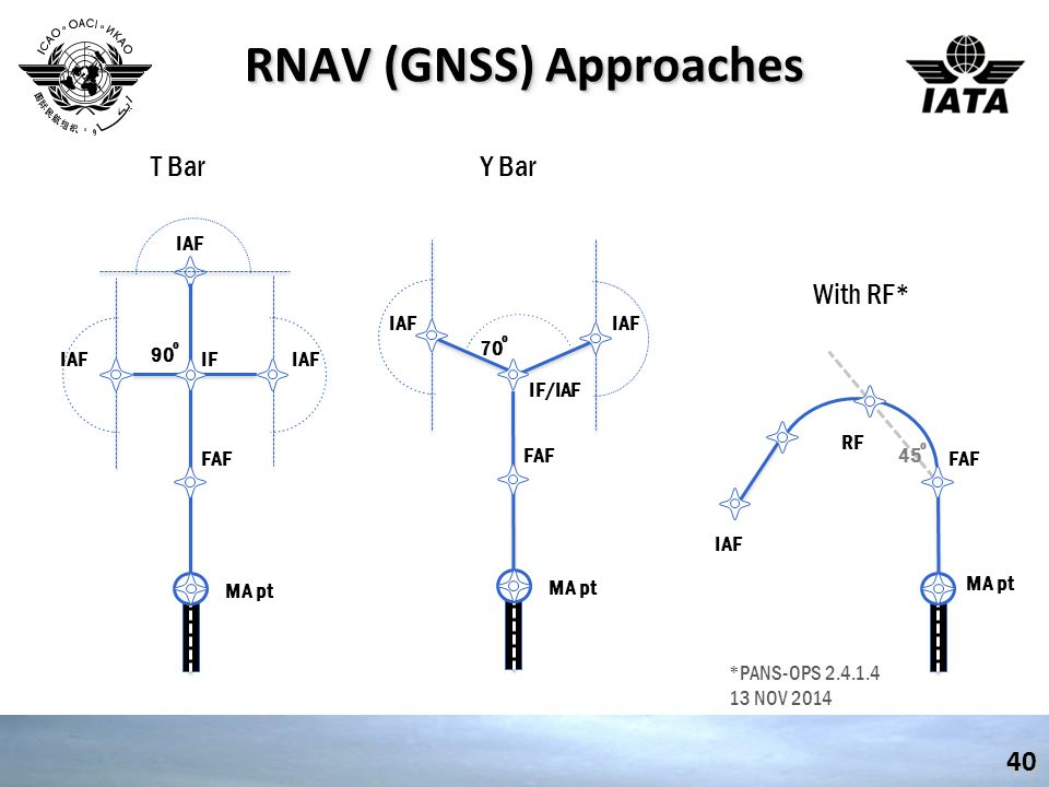 RNAV (GNSS) Approaches