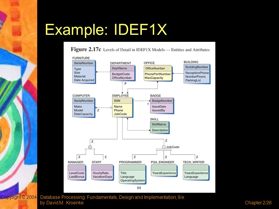 Example: IDEF1X Copyright © 2004