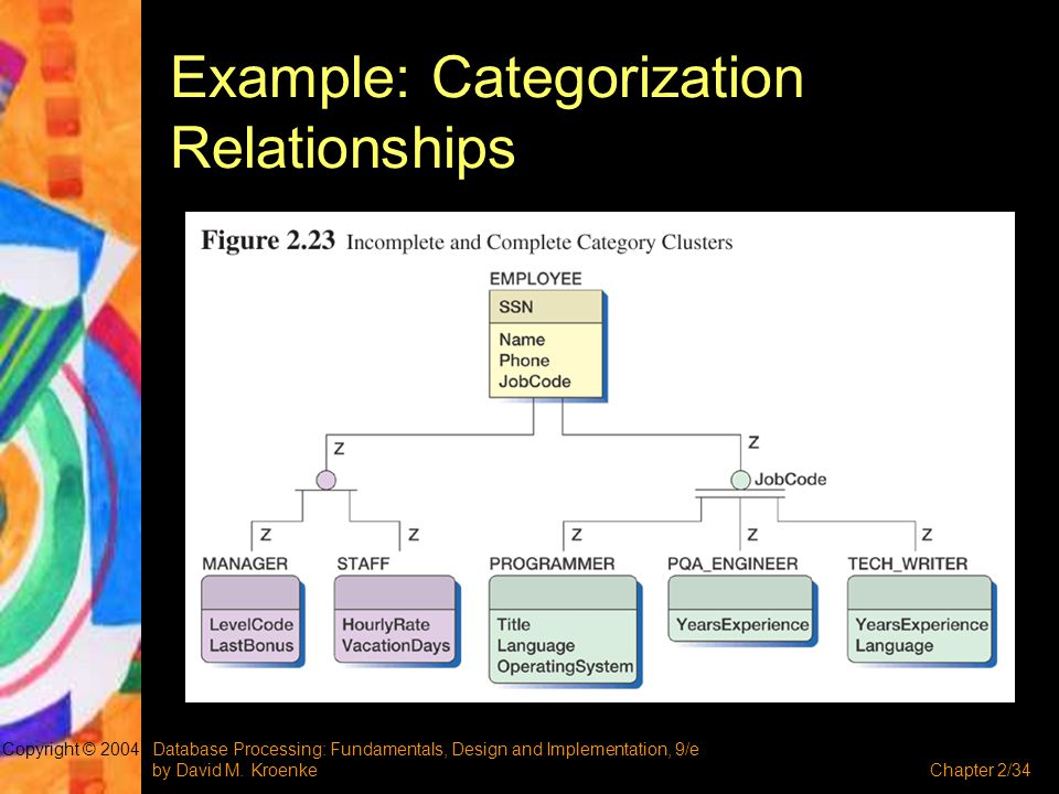 Example: Categorization Relationships