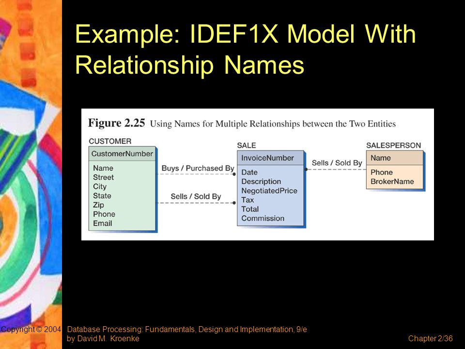 Example: IDEF1X Model With Relationship Names