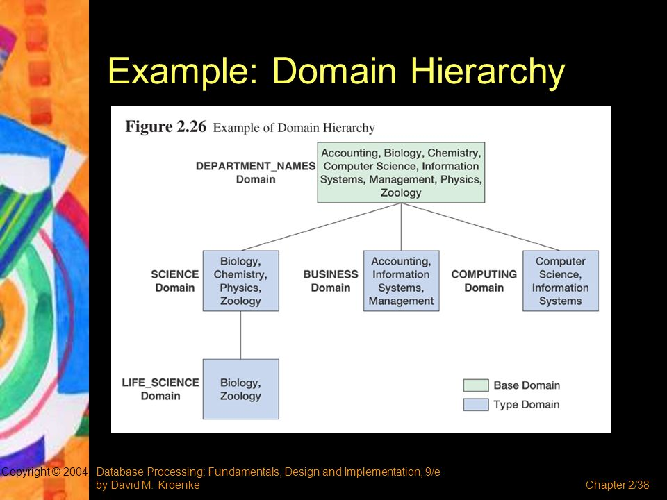 Example: Domain Hierarchy
