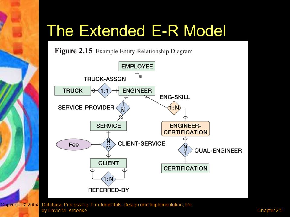 The Extended E-R Model Copyright © 2004