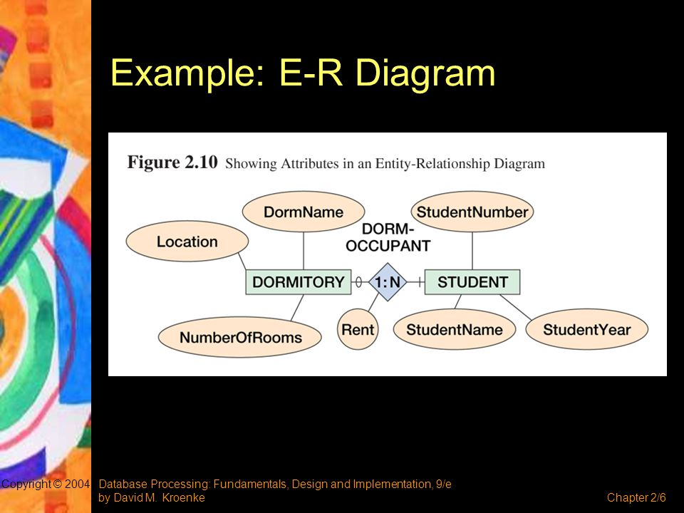 Example: E-R Diagram Copyright © 2004