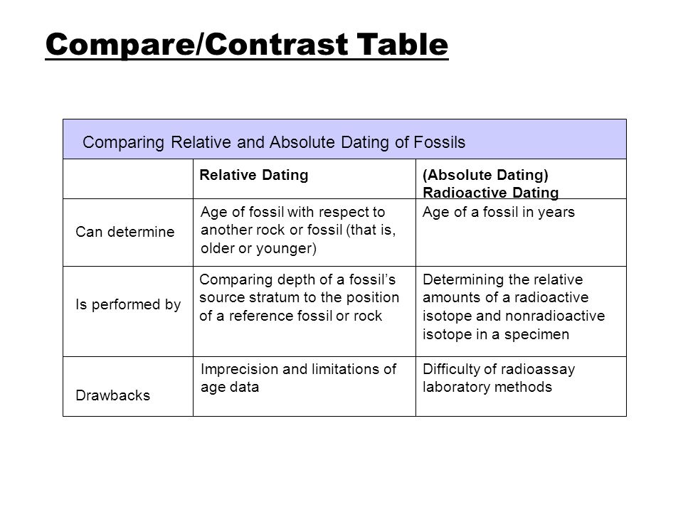 compare and contrast relative and radioactive dating Compare and contrast relative age dating with radiometric age dating discuss the limitation of.