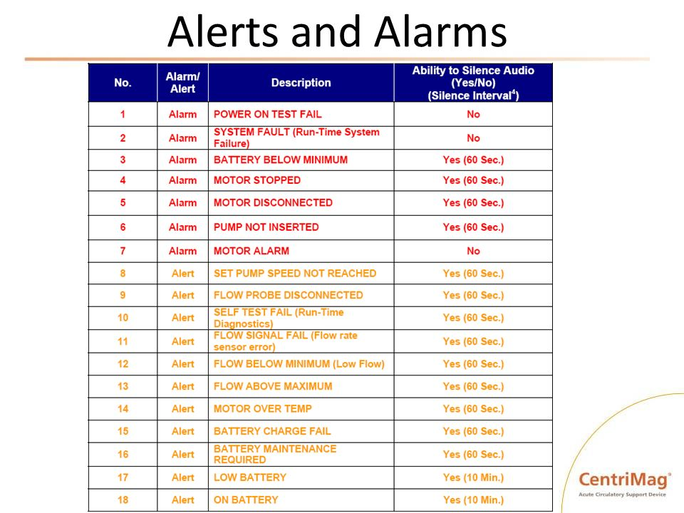 Alerts and Alarms