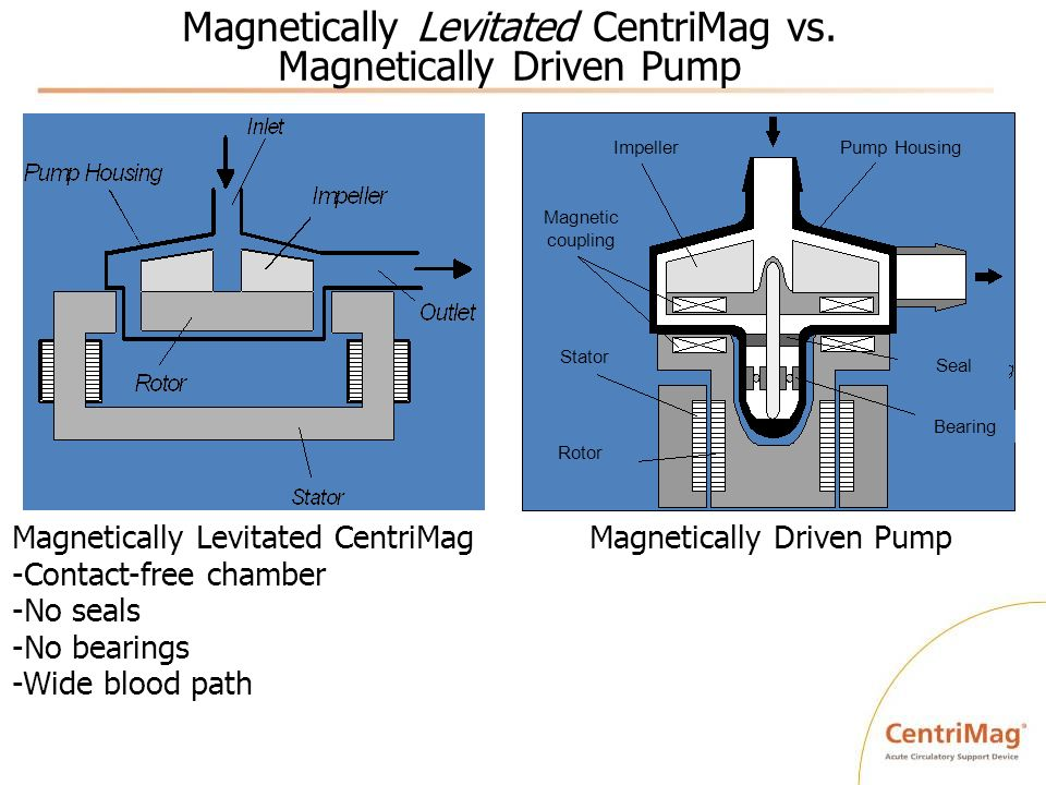 Magnetically Levitated CentriMag vs. Magnetically Driven Pump