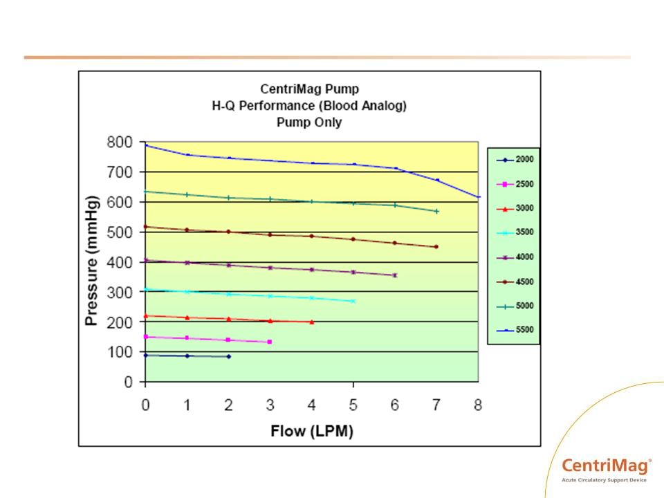 The relationship between pressure and flow rate as a function of RPM