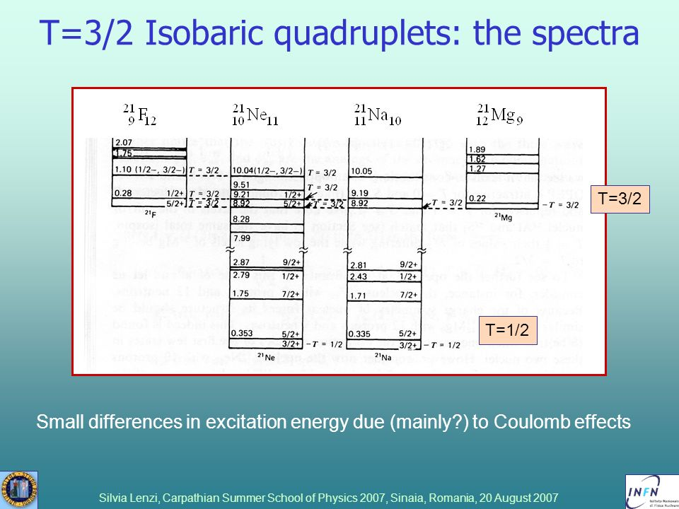 T=3/2 Isobaric quadruplets: the spectra