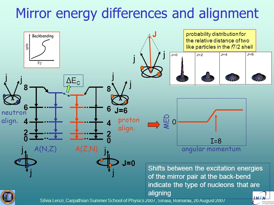 Mirror energy differences and alignment
