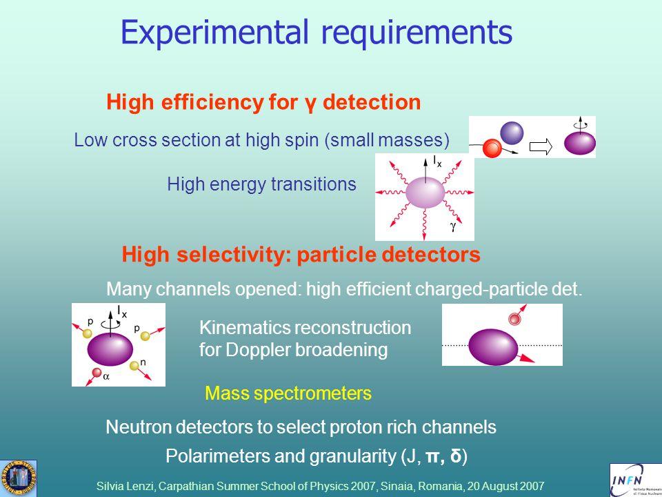 Experimental requirements