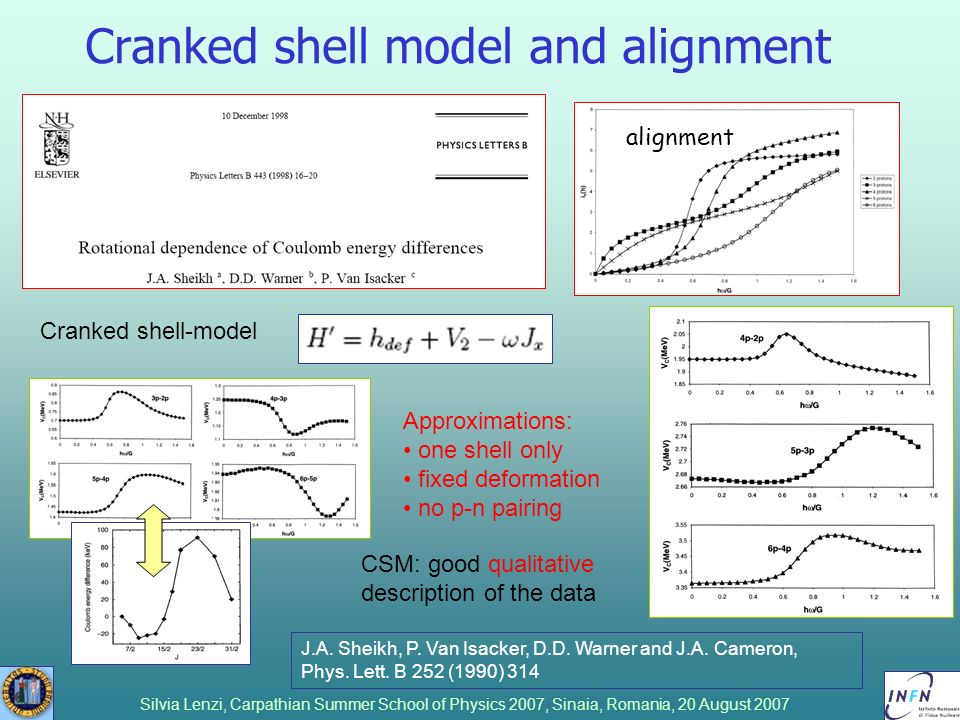 Cranked shell model and alignment
