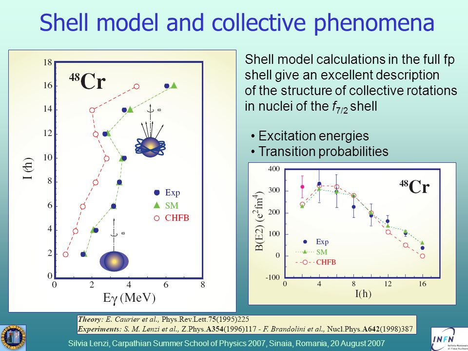 Shell model and collective phenomena