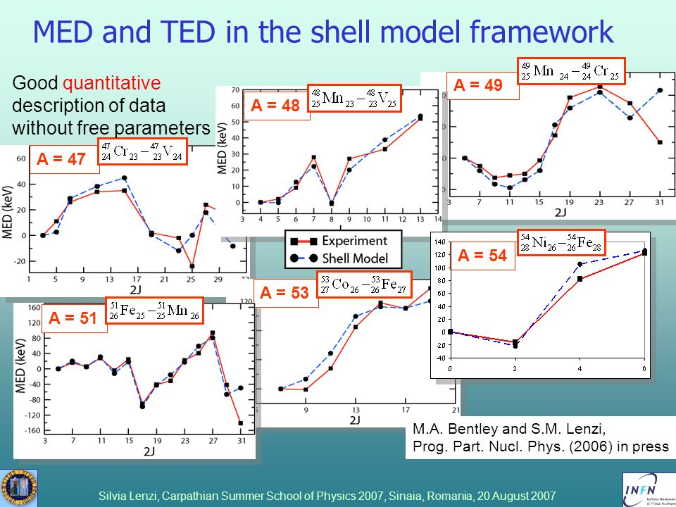 MED and TED in the shell model framework