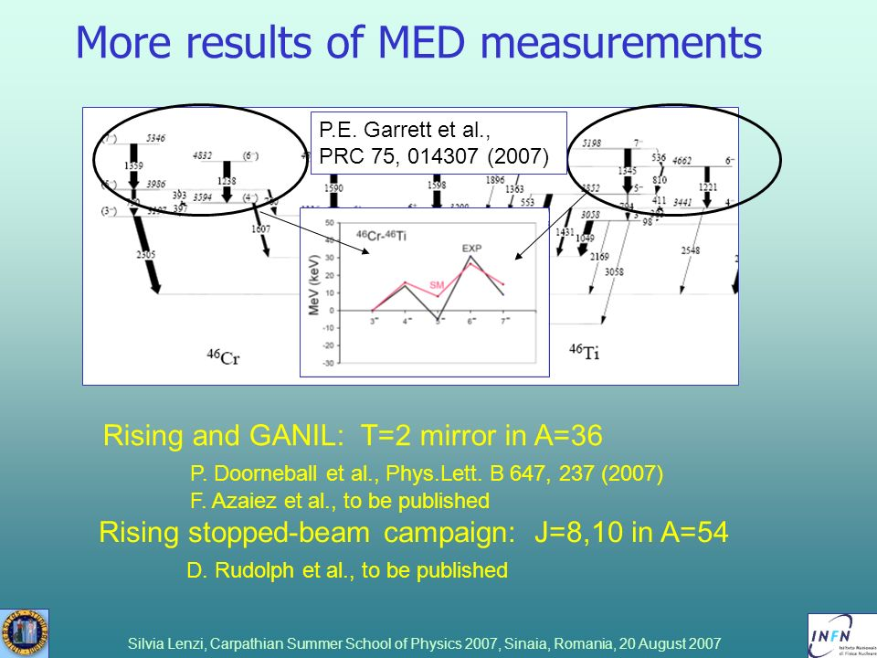 More results of MED measurements