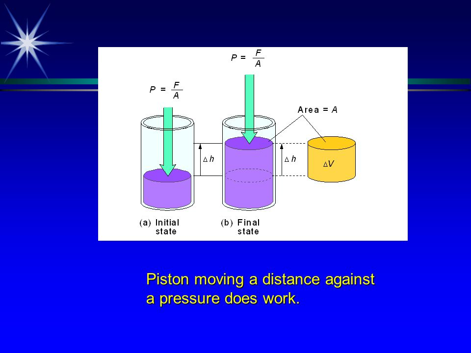 Piston moving a distance against
