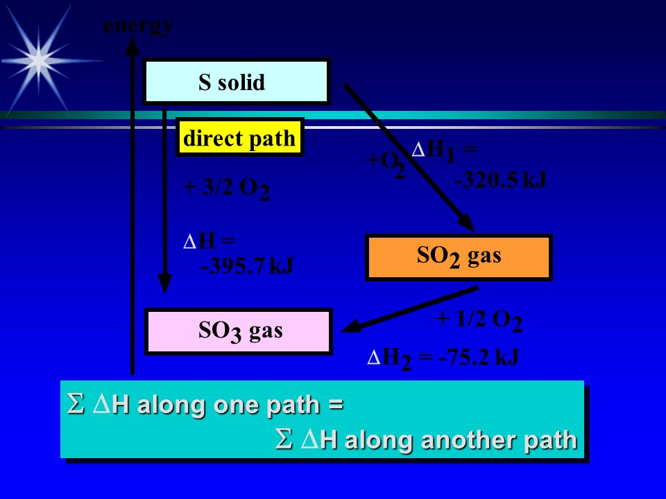  DH along one path =  DH along another path energy S solid